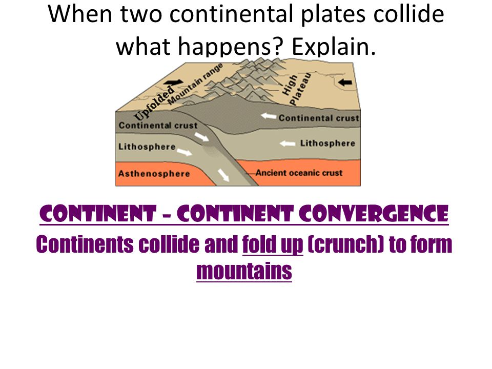 Ocean plate is subducted below continent.