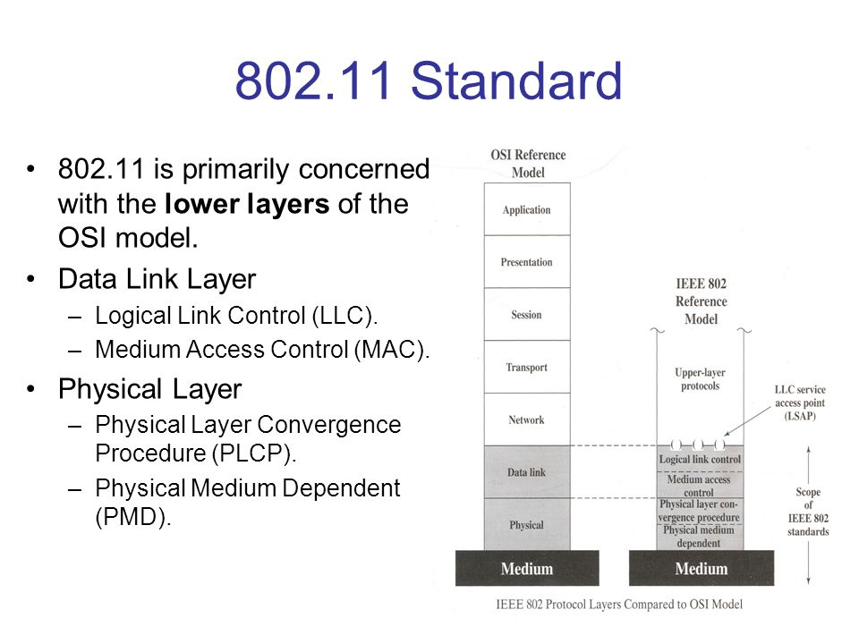802.11 Standard 802.11 is primarily concerned with the lower layers of the OSI model. Data Link Layer –Logical Link Control (LLC). –Medium Access Cont