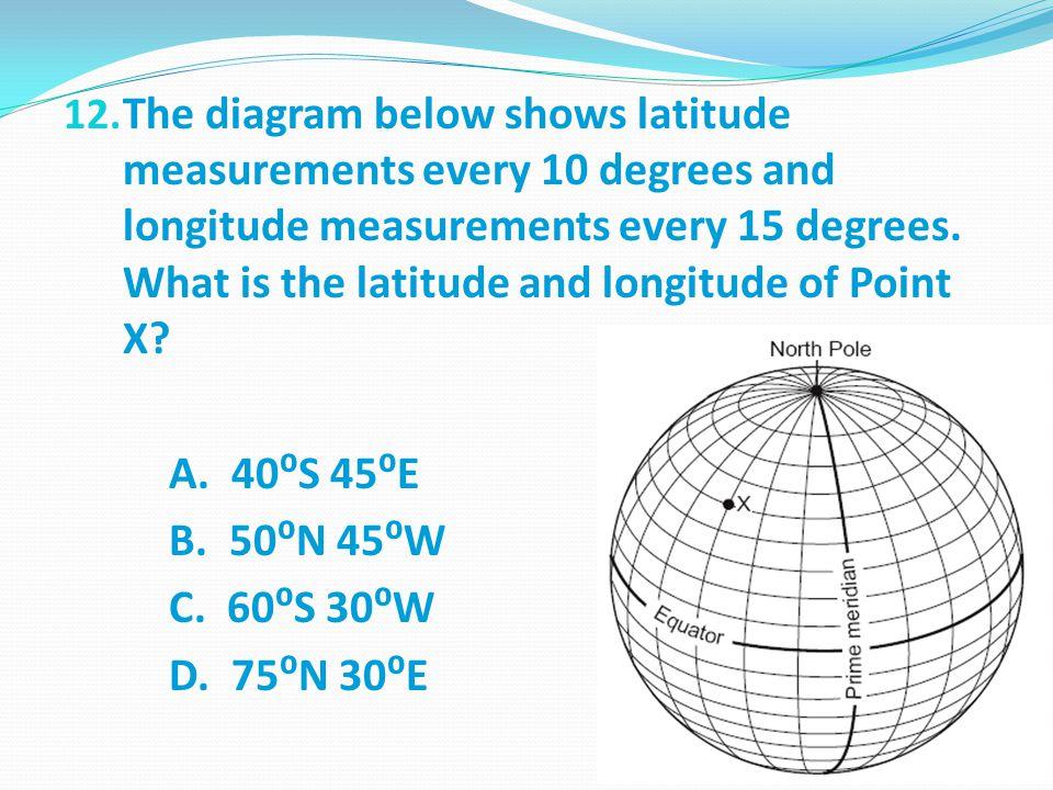 12. The diagram below shows latitude measurements every 10 degrees and longitude measurements every 15 degrees. What is the latitude and longitude of