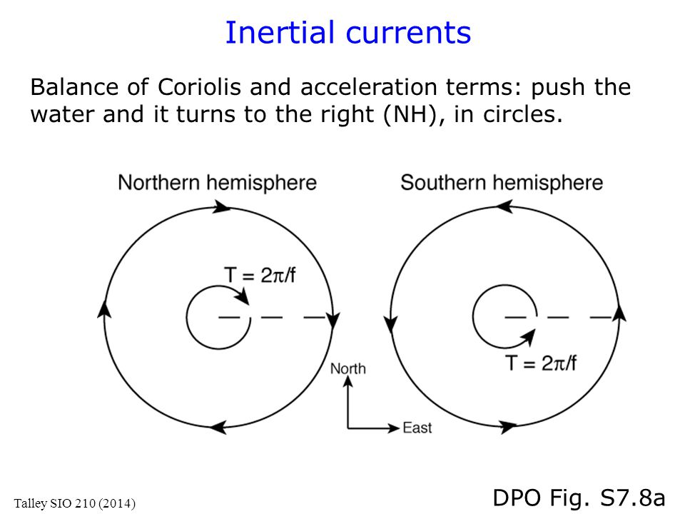 Inertial currents Balance of Coriolis and acceleration terms: push the water and it turns to the right (NH), in circles. DPO Fig. S7.8a Talley SIO 210