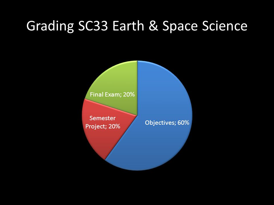 Grading SC33 Earth & Space Science