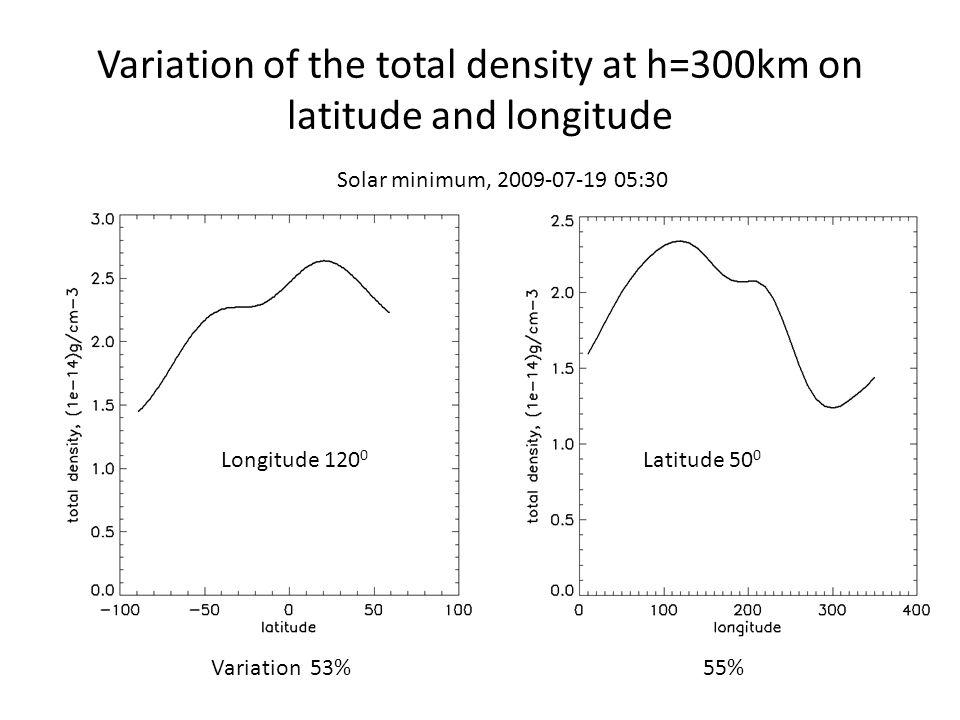 Variation of the total density at h=300km on latitude and longitude Solar minimum, 2009-07-19 05:30 Longitude 120 0 Latitude 50 0 Variation 53% 55%