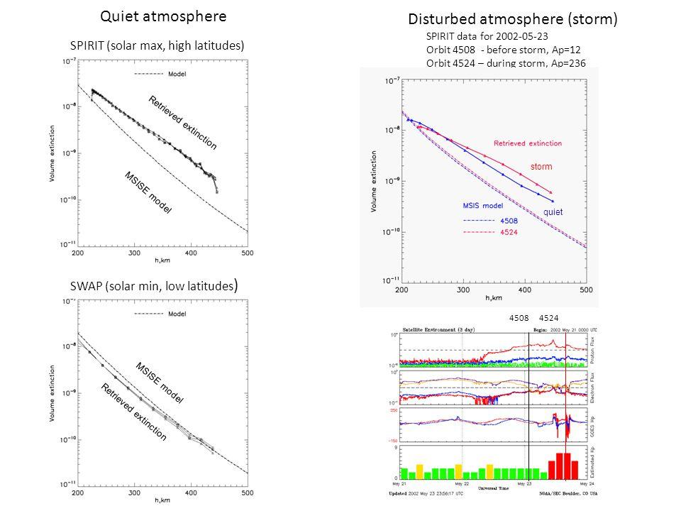 Quiet atmosphere SPIRIT (solar max, high latitudes) Disturbed atmosphere (storm) SPIRIT data for 2002-05-23 Orbit 4508 - before storm, Ap=12 Orbit 4524 – during storm, Ap=236 4508 4524 SWAP (solar min, low latitudes ) Retrieved extinction MSISE model storm quiet Retrieved extinction MSISE model