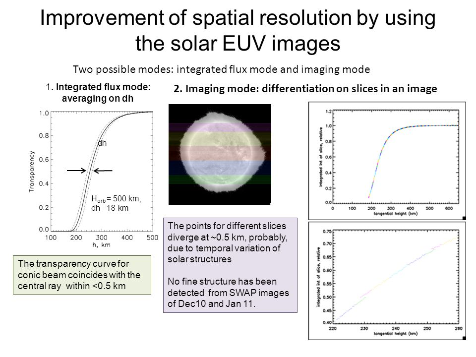 Improvement of spatial resolution by using the solar EUV images H orb = 500 km, dh =18 km The transparency curve for conic beam coincides with the central ray within <0.5 km Two possible modes: integrated flux mode and imaging mode 1.