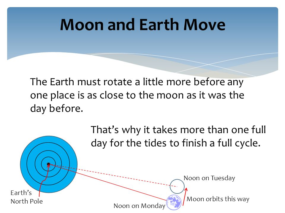 The Earth must rotate a little more before any one place is as close to the moon as it was the day before.