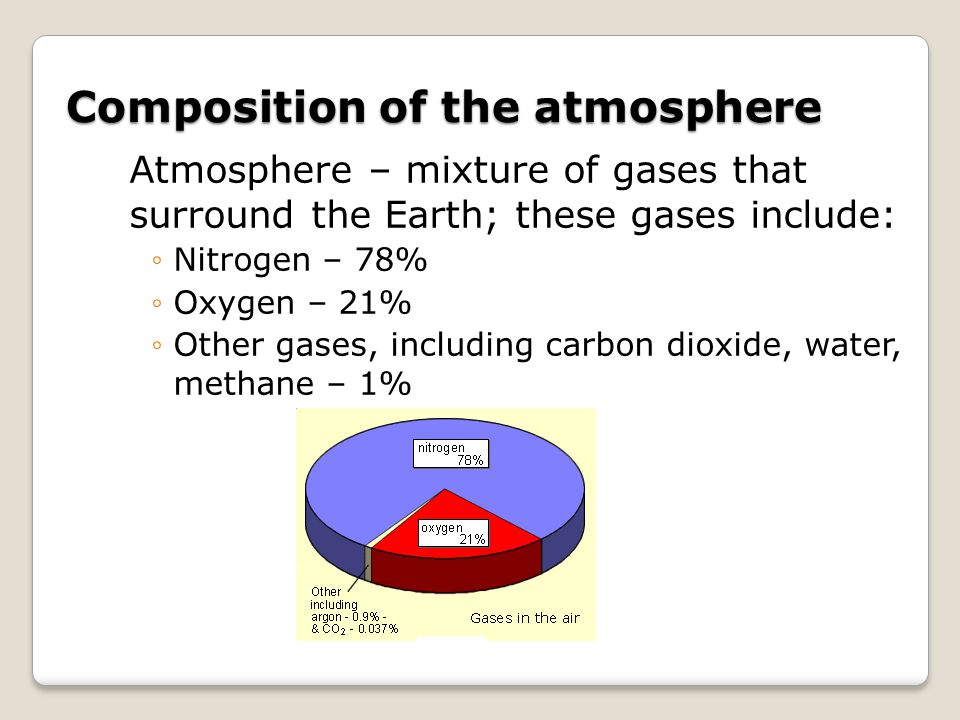 Composition of the atmosphere Atmosphere – mixture of gases that surround the Earth; these gases include: ◦Nitrogen – 78% ◦Oxygen – 21% ◦Other gases,