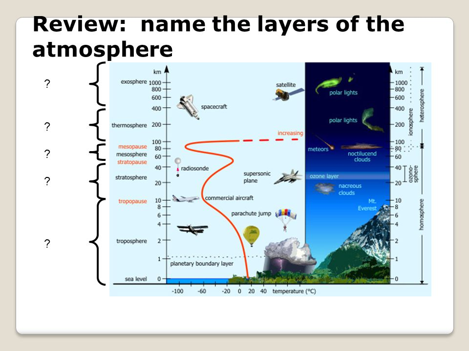 Review: name the layers of the atmosphere ? ? ? ? ?