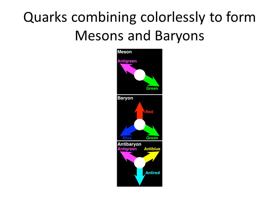 Quarks combining colorlessly to form Mesons and Baryons