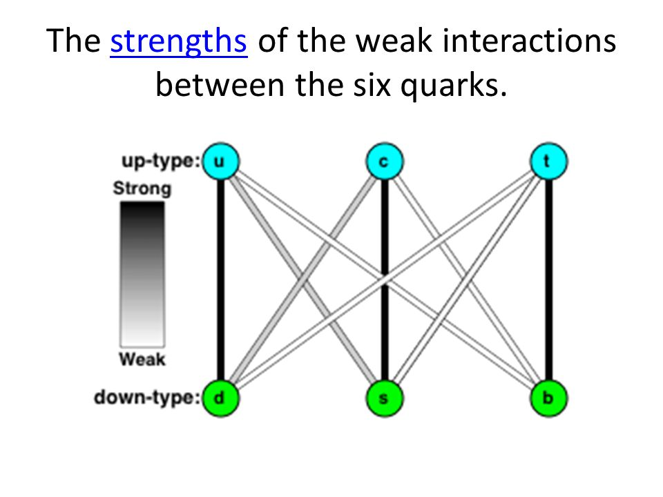 The strengths of the weak interactions between the six quarks.strengths