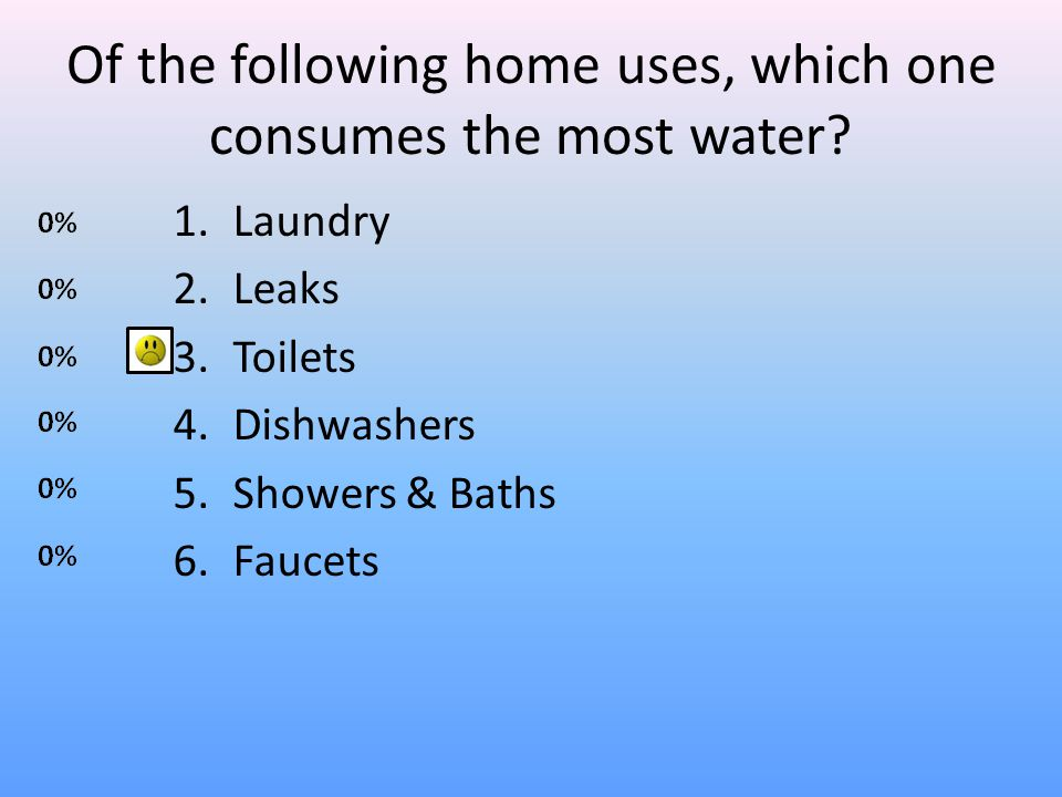 Of the following home uses, which one consumes the most water? 1.Laundry 2.Leaks 3.Toilets 4.Dishwashers 5.Showers & Baths 6.Faucets