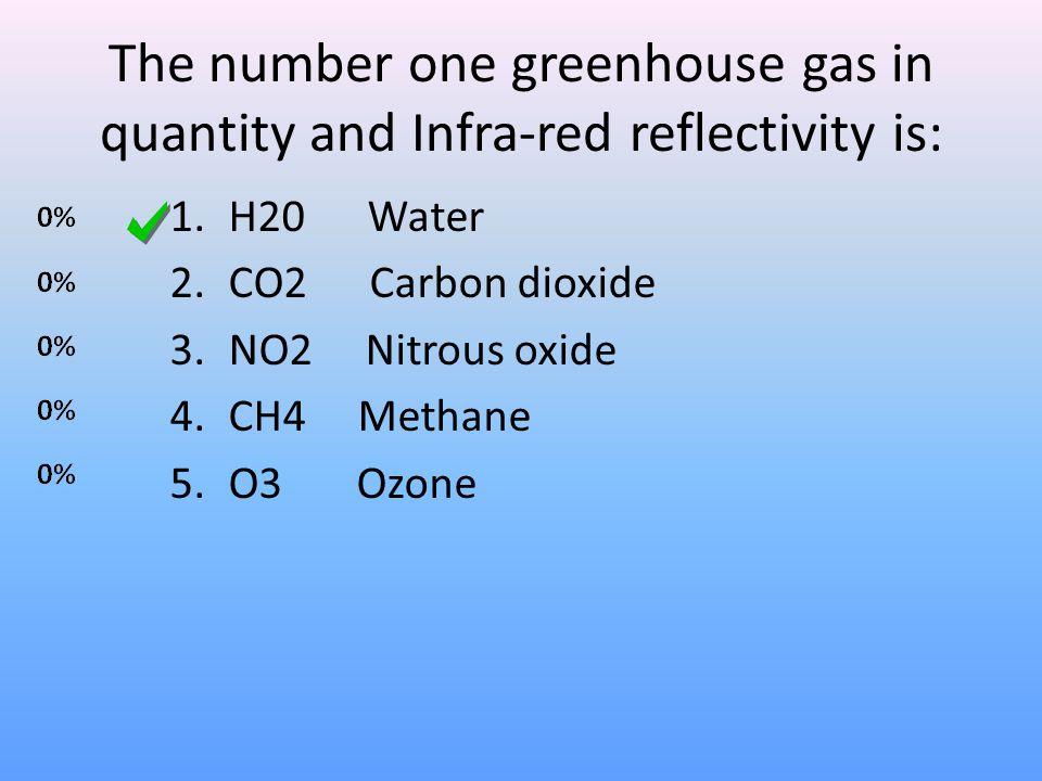 The number one greenhouse gas in quantity and Infra-red reflectivity is: 1.H20 Water 2.CO2 Carbon dioxide 3.NO2 Nitrous oxide 4.CH4 Methane 5.O3 Ozone