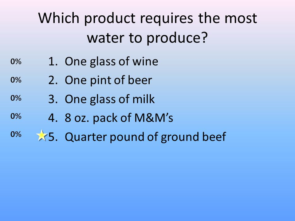 Which product requires the most water to produce.
