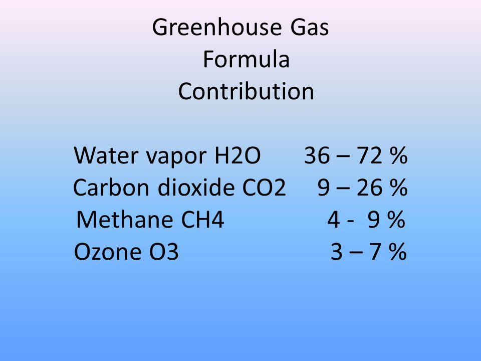 Greenhouse Gas Formula Contribution Water vapor H2O 36 – 72 % Carbon dioxide CO2 9 – 26 % Methane CH4 4 - 9 % Ozone O3 3 – 7 %