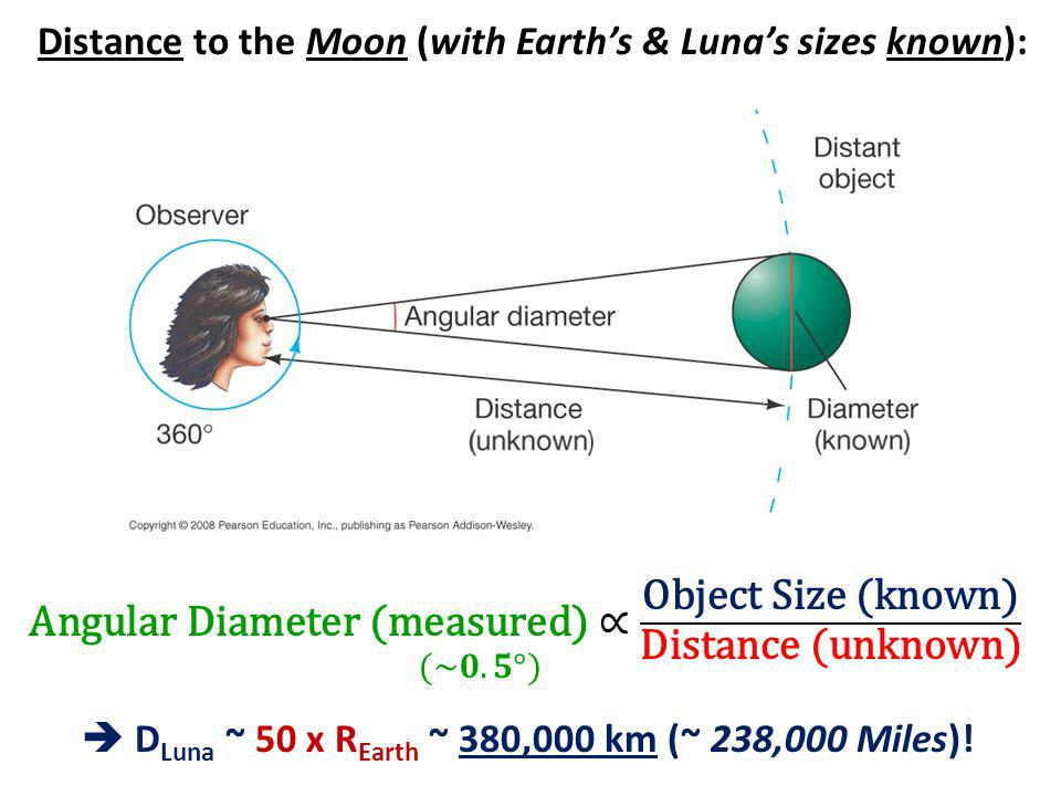 Distance to the Moon (with Earth's & Luna's sizes known):  D Luna ~ 50 x R Earth ~ 380,000 km (~ 238,000 Miles)!