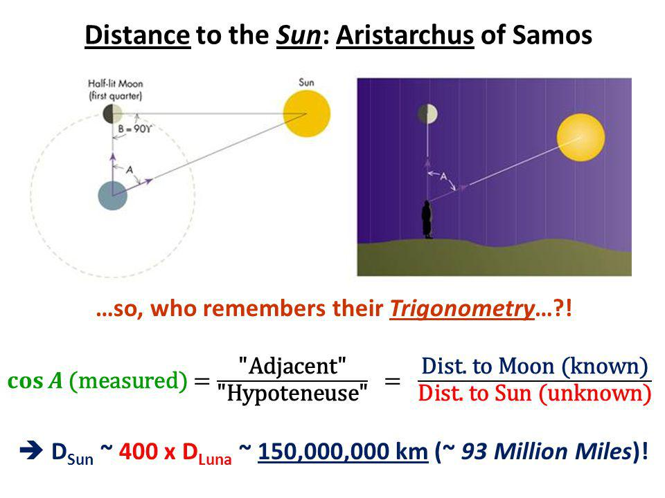 Distance to the Sun: Aristarchus of Samos …so, who remembers their Trigonometry… .