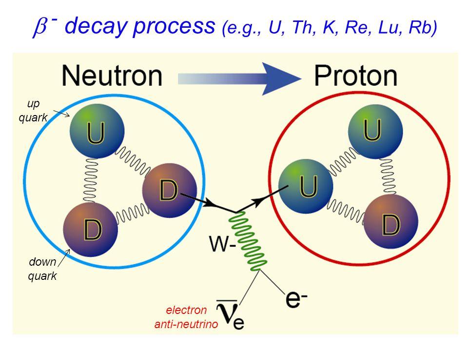  - decay process (e.g., U, Th, K, Re, Lu, Rb) down quark up quark electron anti-neutrino