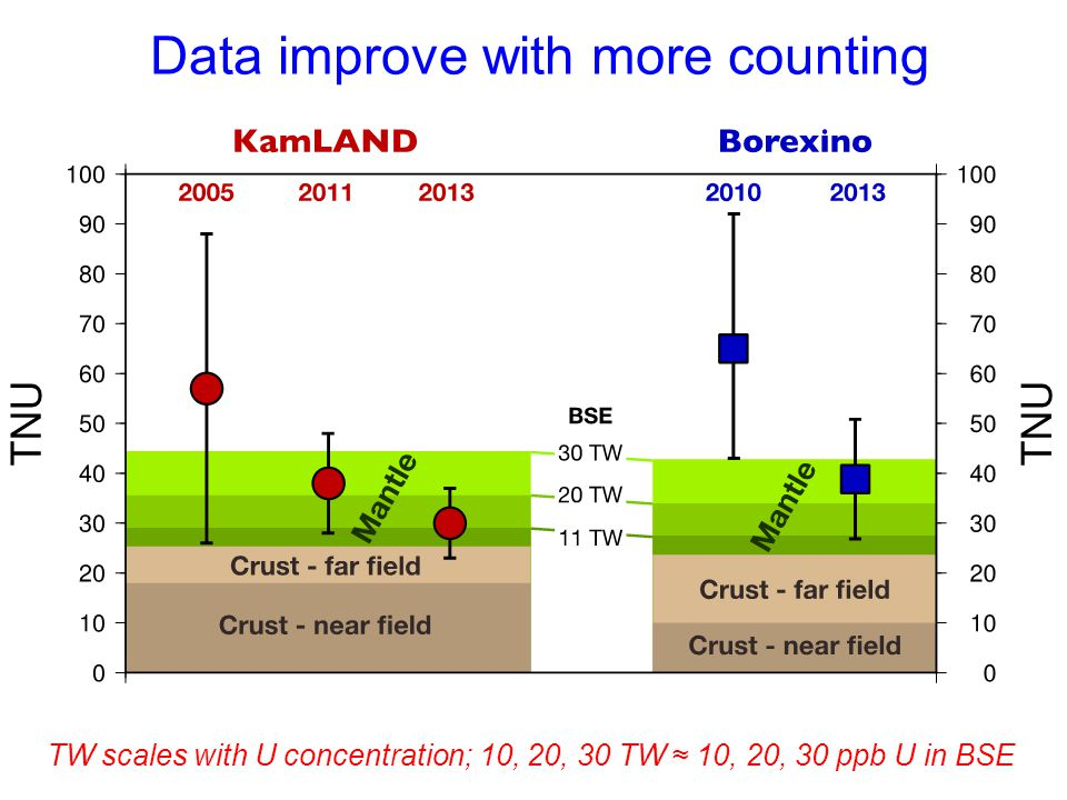 Data improve with more counting TW scales with U concentration; 10, 20, 30 TW ≈ 10, 20, 30 ppb U in BSE