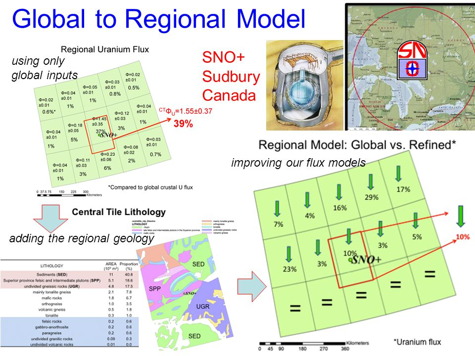 Global to Regional Model SNO+ Sudbury Canada using only global inputs adding the regional geology improving our flux models