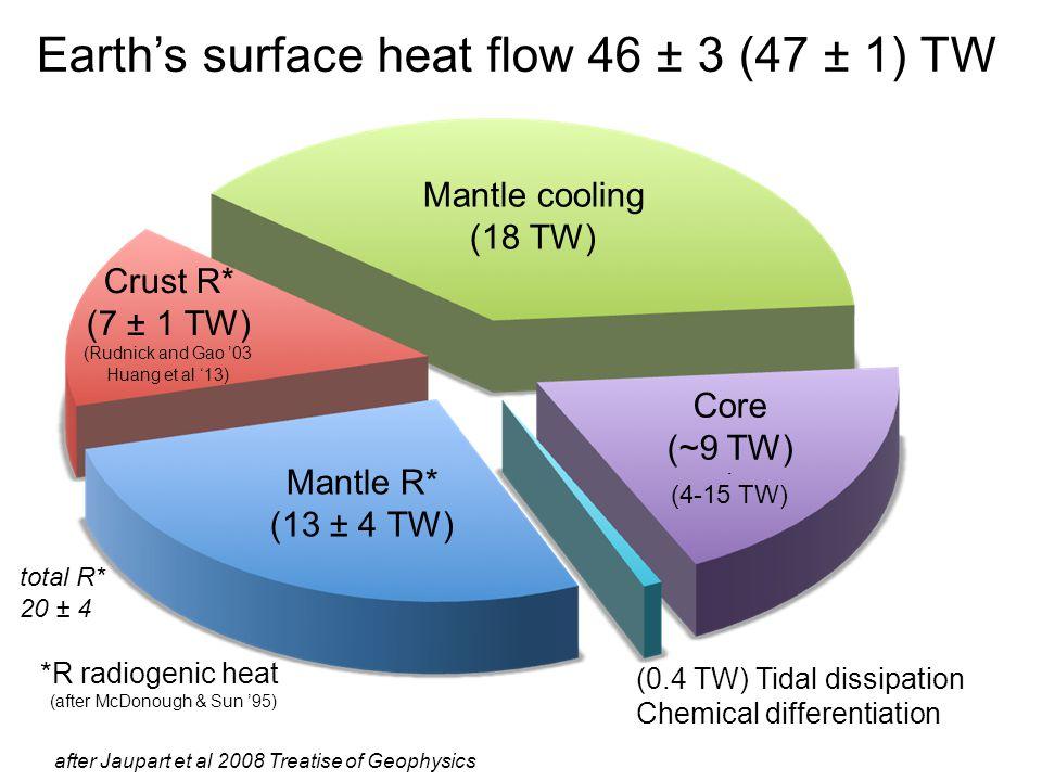 after Jaupart et al 2008 Treatise of Geophysics Mantle cooling (18 TW) Crust R* (7 ± 1 TW) (Rudnick and Gao '03 Huang et al '13) Mantle R* (13 ± 4 TW)