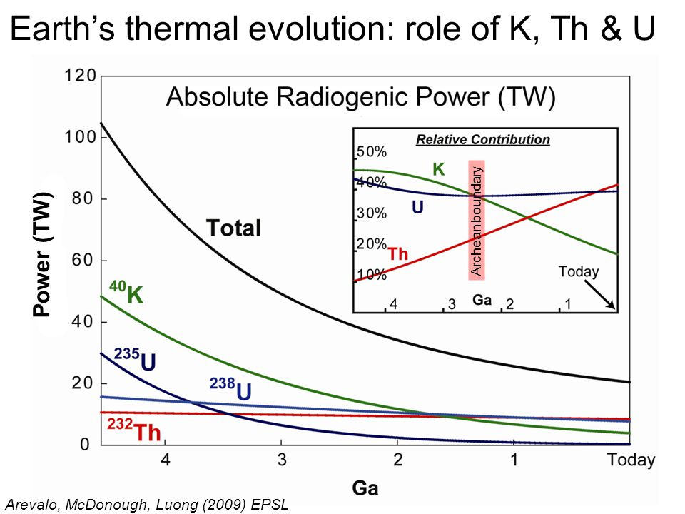 Earth's thermal evolution: role of K, Th & U Arevalo, McDonough, Luong (2009) EPSL Archean boundary Power (TW)