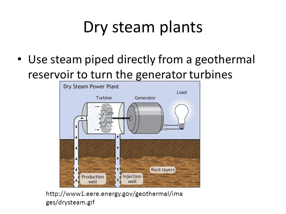 Dry steam plants Use steam piped directly from a geothermal reservoir to turn the generator turbines http://www1.eere.energy.gov/geothermal/ima ges/drysteam.gif