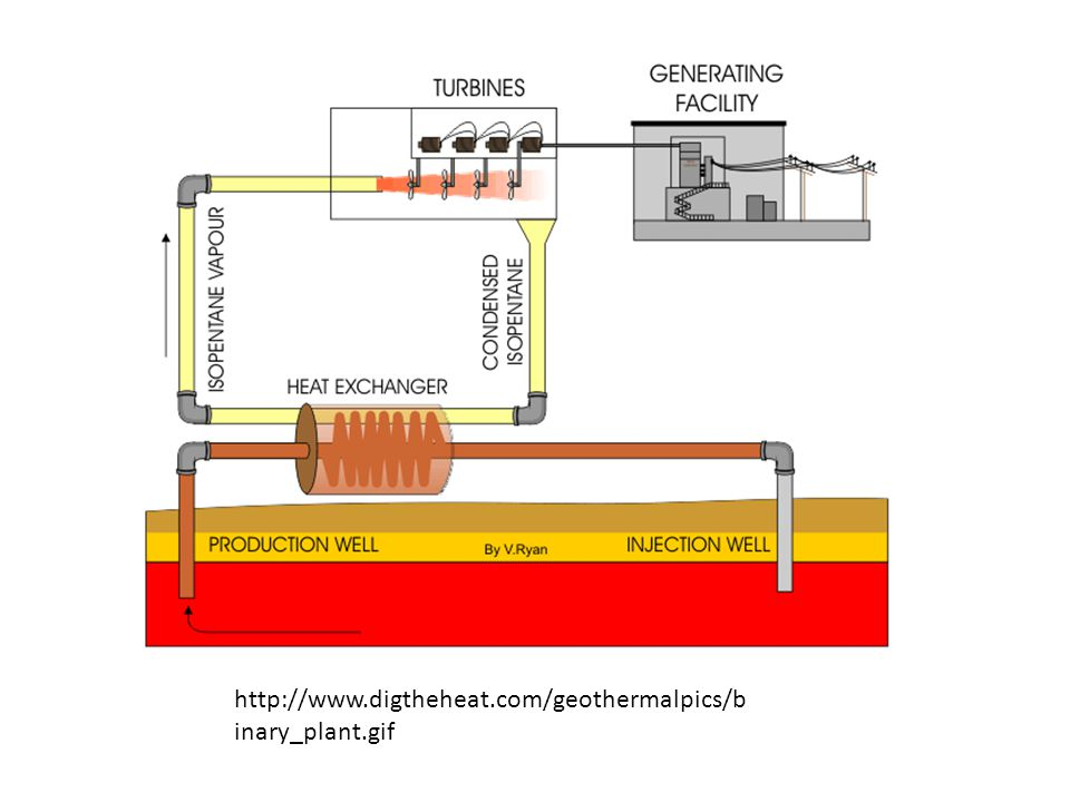http://www.digtheheat.com/geothermalpics/b inary_plant.gif