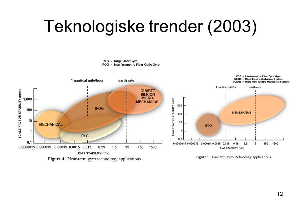 12 Teknologiske trender (2003)