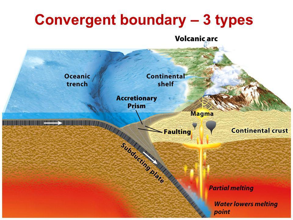 Convergent boundary – 3 types