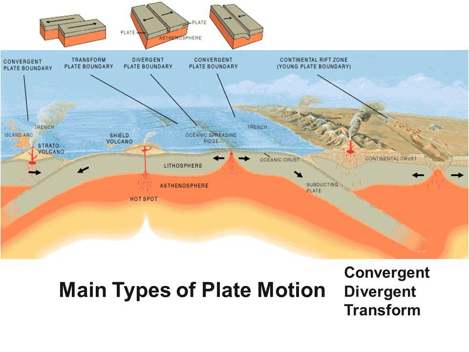 Main Types of Plate Motion Convergent Divergent Transform