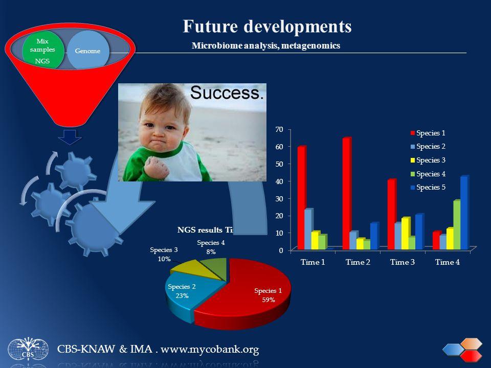 Future developments Microbiome analysis, metagenomics Mix samples NGS Genome