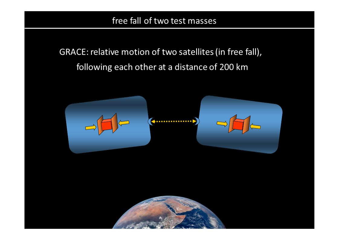 free fall of two test masses GRACE: relative motion of two satellites (in free fall), following each other at a distance of 200 km