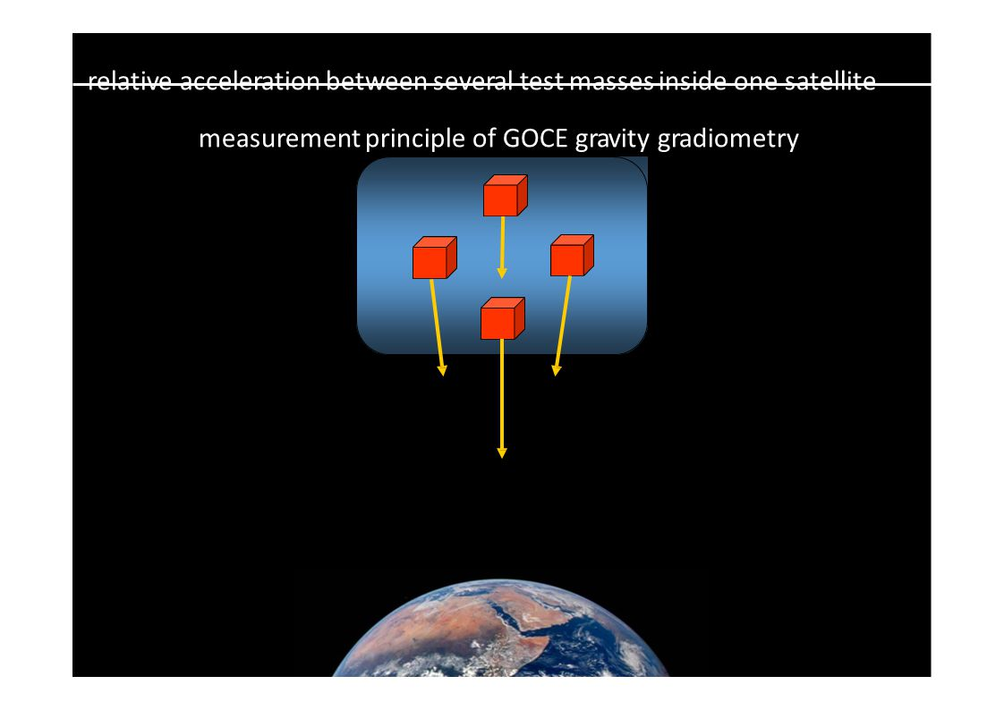 relative acceleration between several test masses inside one satellite measurement principle of GOCE gravity gradiometry