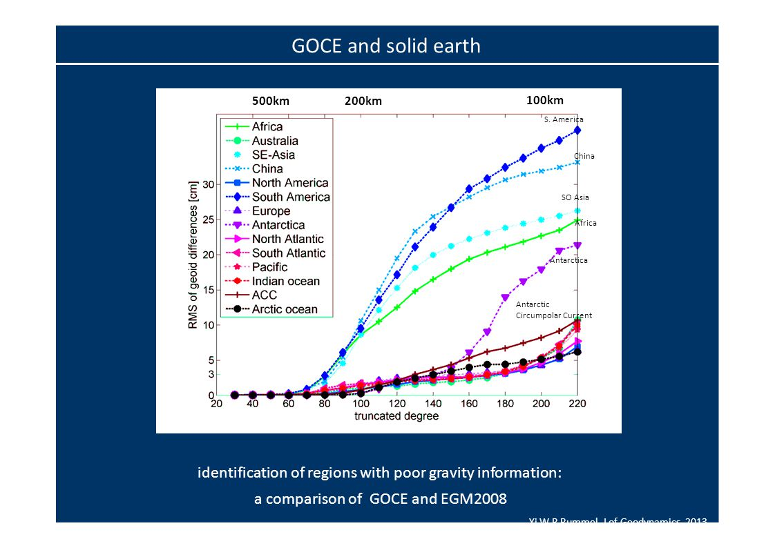 identification of regions with poor gravity information: a comparison of GOCE and EGM2008 Yi W, R Rummel, J of Geodynamics, 2013 100km S.