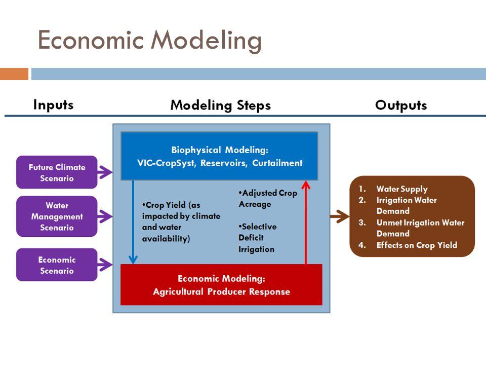 Economic Modeling