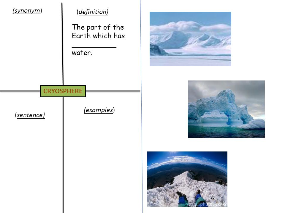 BIOSPHERE (definition)(synonym) (examples)(sentence) The biosphere is made up of all _________ ________.
