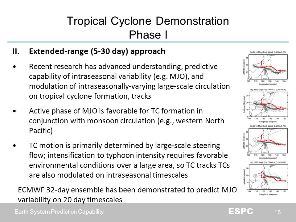 Earth System Prediction Capability ESPC 15 Tropical Cyclone Demonstration Phase I II.Extended-range (5-30 day) approach Recent research has advanced understanding, predictive capability of intraseasonal variability (e.g.