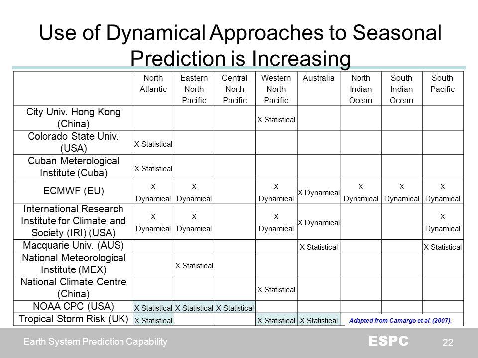Earth System Prediction Capability ESPC 22 22 North Atlantic Eastern North Pacific Central North Pacific Western North Pacific AustraliaNorth Indian Ocean South Indian Ocean South Pacific City Univ.