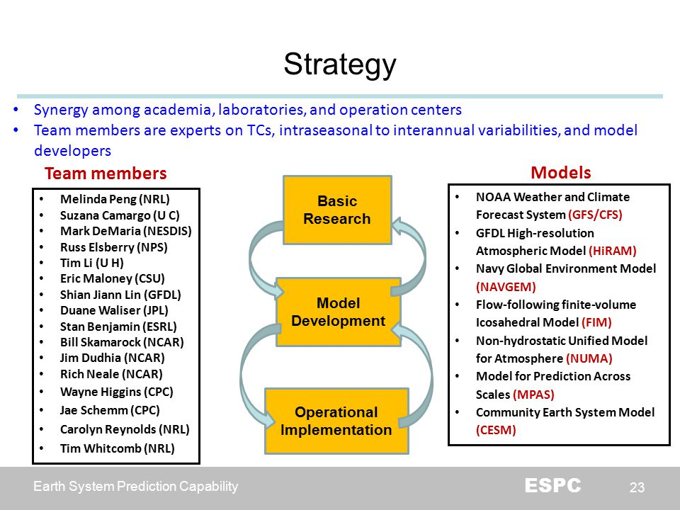 Earth System Prediction Capability ESPC 23 Strategy Synergy among academia, laboratories, and operation centers Team members are experts on TCs, intra