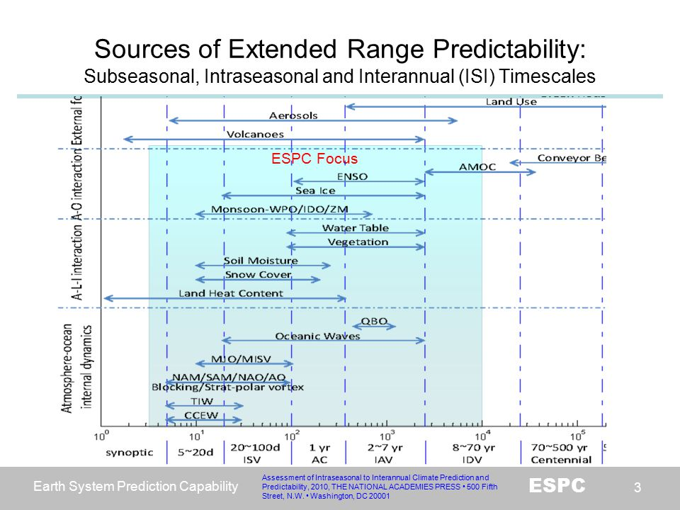 Earth System Prediction Capability ESPC 24 ESPC Roadmap 2010-2011 Planning, First ESPC scientific workshop (Boulder, CO Sep 2010) 2012-2013 Interim Scientific Steering Committee formed, ISSC workshop (Silver Spring, MD, Mar 2012) Proposed demonstration systems for IOC at 2018, Demo workshop (Nov 2012) 2013-2017 Construct implementation plan for each demonstration project Develop a better understanding of the bounds on prediction skill at various time and space scales in the current skill nadir Implement systematic improvements in Research towards Operations Conduct verification and validation with common metrics 2018 Initial Operational Capability (IOC) towards a FOC by 2025