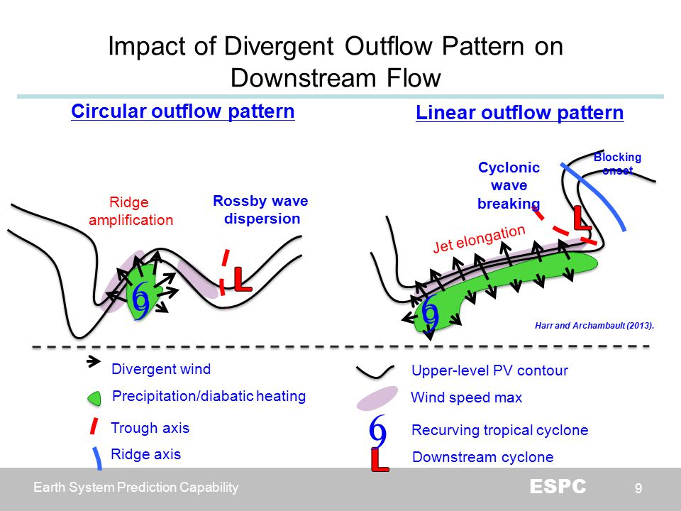 Earth System Prediction Capability ESPC 9 Impact of Divergent Outflow Pattern on Downstream Flow Divergent wind Upper-level PV contour Precipitation/diabatic heating Circular outflow pattern Linear outflow pattern Ridge amplification Cyclonic wave breaking Wind speed max Blocking onset Jet elongation Rossby wave dispersion 9 9 9 9 Trough axis Downstream cyclone 9 9 Recurving tropical cyclone Ridge axis Harr and Archambault (2013).