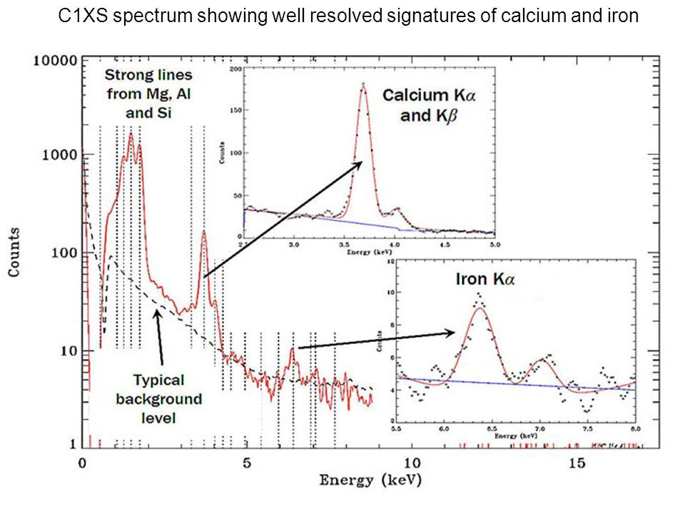 C1XS spectrum showing well resolved signatures of calcium and iron