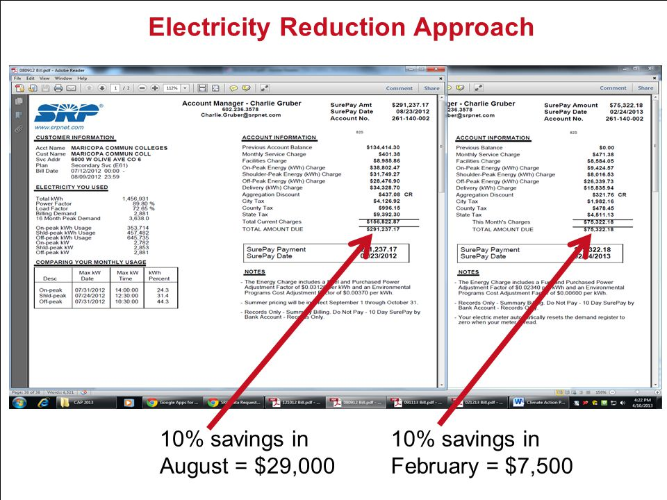 Electricity Reduction Approach 10% savings in August = $29,000 10% savings in February = $7,500