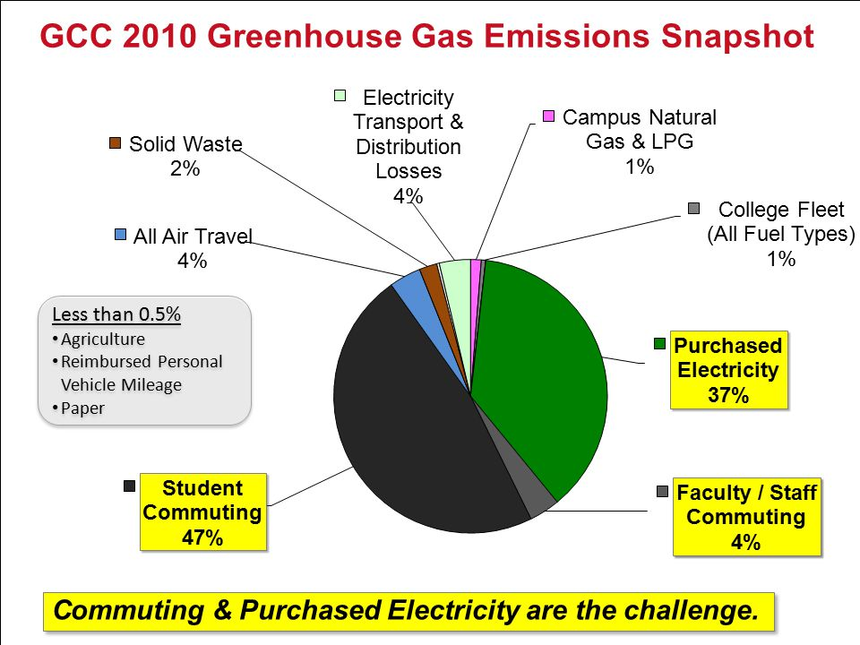 GCC 2010 Greenhouse Gas Emissions Snapshot Commuting & Purchased Electricity are the challenge.