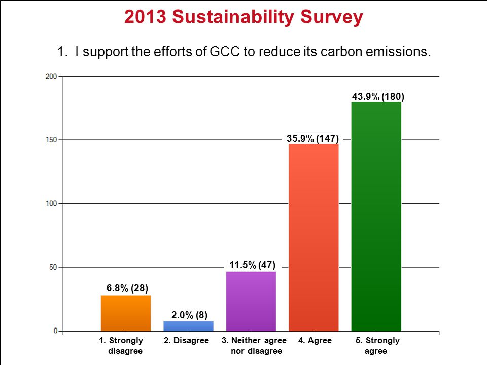 2013 Sustainability Survey 1.I support the efforts of GCC to reduce its carbon emissions.