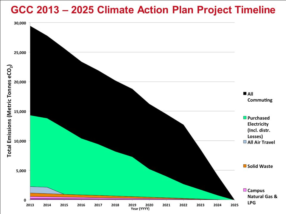 GCC 2013 – 2025 Climate Action Plan Project Timeline Insert graph here.
