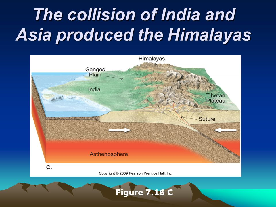 The collision of India and Asia produced the Himalayas Figure 7.16 C