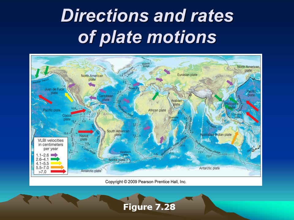 Directions and rates of plate motions Figure 7.28