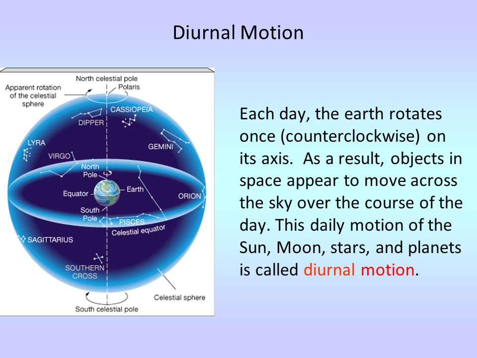 Diurnal Motion Each day, the earth rotates once (counterclockwise) on its axis. As a result, objects in space appear to move across the sky over the c
