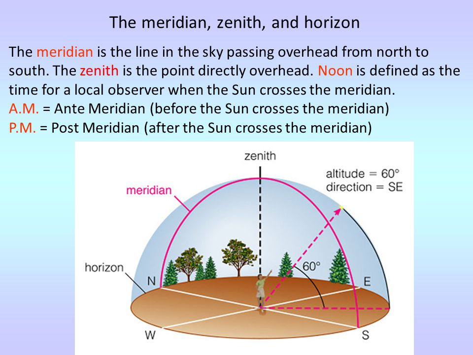 The meridian is the line in the sky passing overhead from north to south. The zenith is the point directly overhead. Noon is defined as the time for a