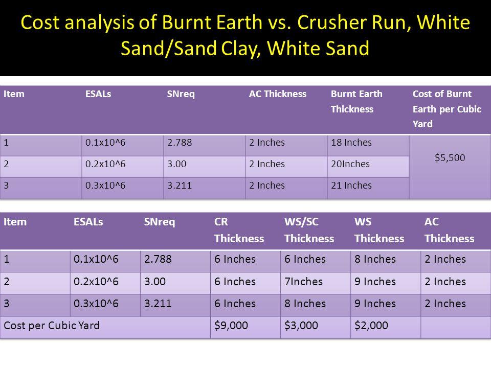 Cost analysis of Burnt Earth vs. Crusher Run, White Sand/Sand Clay, White Sand